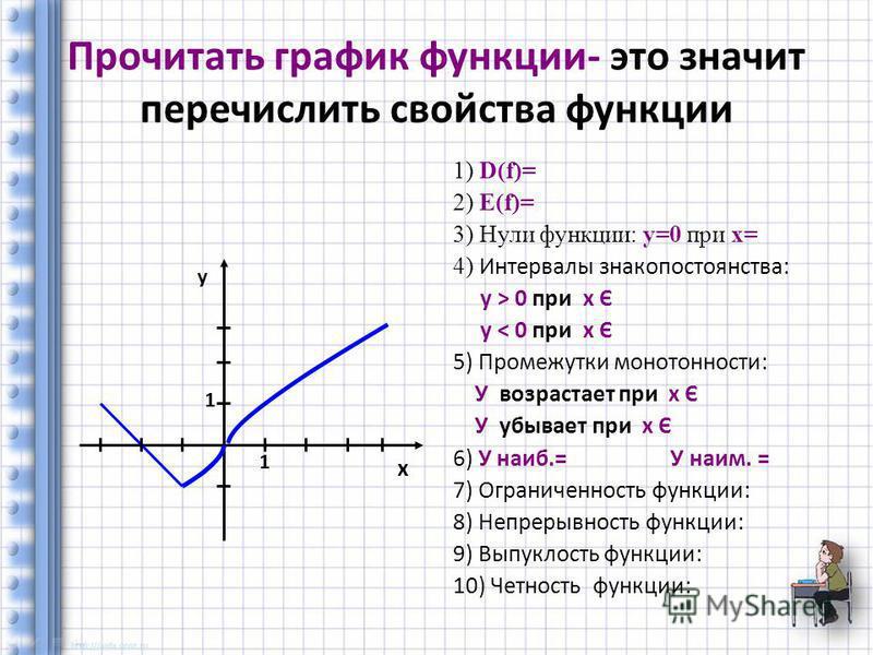Прочитать график функции- это значит перечислить свойства функции 1) D(f)= 2) Е(f)= 3) Нули функции: у=0 при х= 4) Интервалы знакопостоянства: у > 0 при х Є у < 0 при х Є 5) Промежутки монотонности: У возрастает при х Є У убывает при х Є 6) У наиб.=