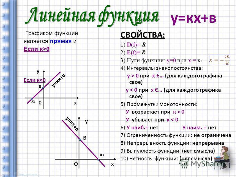 Графиком функции является прямая и Если к>0 Если к<0 СВОЙСТВА: 1) D(f)= R 2) Е(f)= R 3) Нули функции: у=0 при х = х 1 4) Интервалы знакопостоянства: у > 0 при х Є… (для каждого графика свое) у < 0 при х Є… (для каждого графика свое) 5) Промежутки мон