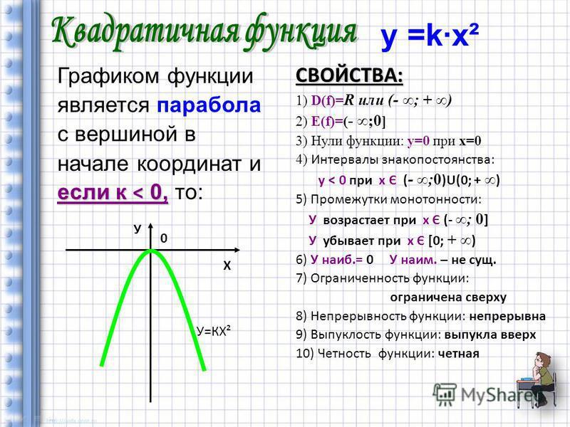 у =k·х² Графиком функции является парабола с вершиной в начале координат и если к < 0, если к < 0, то:СВОЙСТВА: 1) D(f)= R или (- ; + ) 2) Е(f)=( - ;0 ] 3) Нули функции: у=0 при х=0 4) Интервалы знакопостоянства: у < 0 при х Є ( - ;0 )U(0; + ) 5) Про