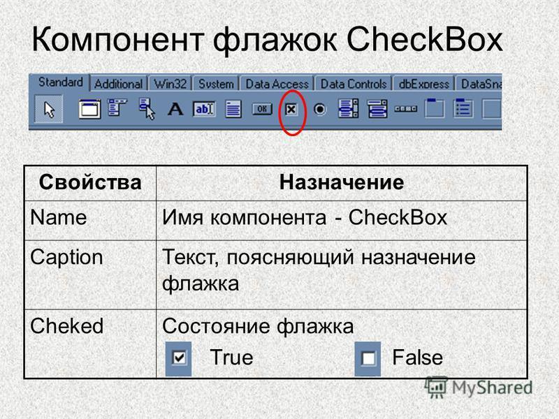 Компонент флажок CheckBox Свойства Назначение Name Имя компонента - CheckBox Caption Текст, поясняющий назначение флажка Cheked Состояние флажка True False