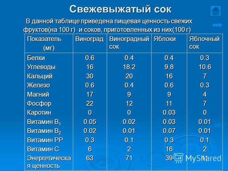 Свежевыжатый сок В данной таблице приведена пищевая ценность свежих фруктов(на 100 г) и соков, приготовленных из них(100 г) В данной таблице приведена пищевая ценность свежих фруктов(на 100 г) и соков, приготовленных из них(100 г) Показатель(мг)Виног