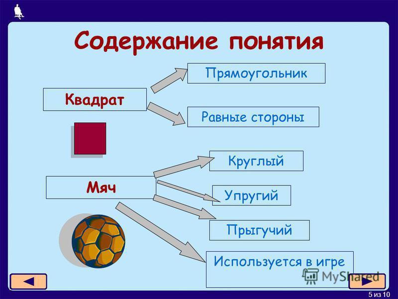 5 из 10 Содержание понятия Квадрат Прямоугольник Равные стороны Мяч Круглый Упругий Прыгучий Используется в игре