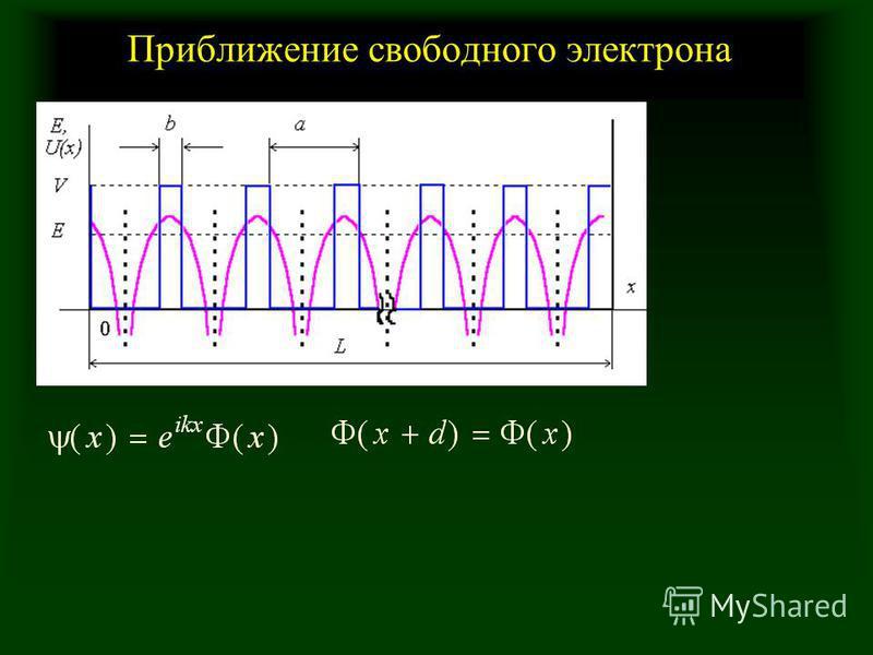 Приближение свободного электрона