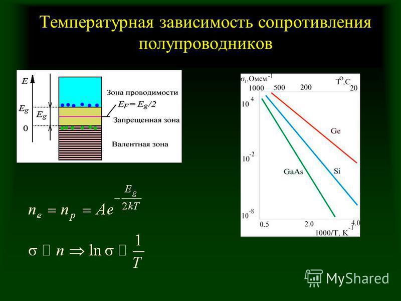 Температурная зависимость сопротивления полупроводников