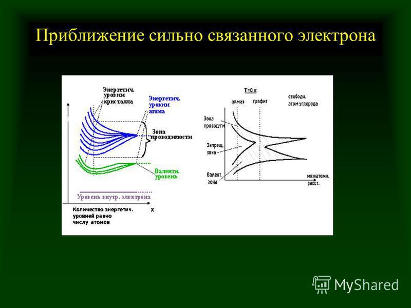 Приближение сильно связанного электрона