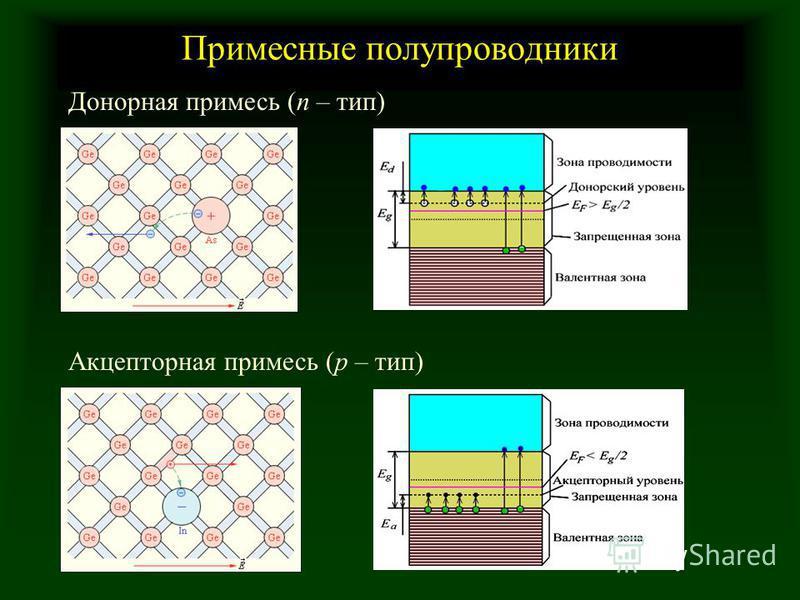 Примесные полупроводники Донорная примесь (n – тип) Акцепторная примесь (p – тип)
