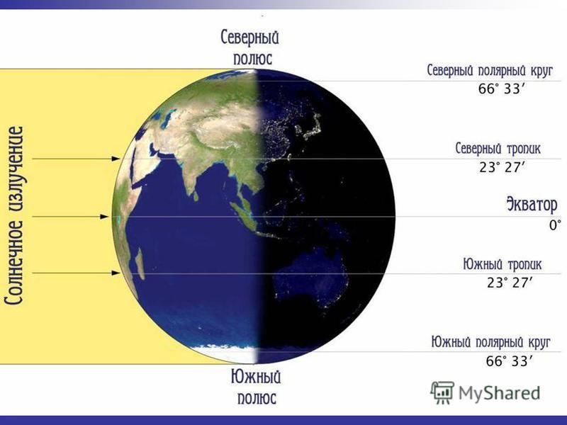 Изменение угла между солнечным лучом и поверхностью Земли зависит от географической широты. экватор 45 ю.ш.