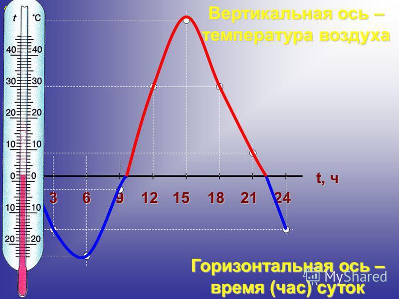 0 2 4 6 8 9 1 3 5 7 10 11 12 - 1 - 2 - 3 - 4 - 5 3691215182124 t, ч t,С Вертикальная ось – температура воздуха Горизонтальная ось – время (час) суток - 6