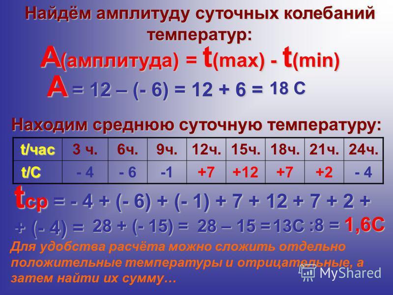 А (амплитуда) = t (max) - t (min) А = 12 – (- 6) = 12 + 6 = t ср = - 4 + (- 6) + (- 1) + 7 + 12 + 7 + 2 + + (- 4) = t/час 3 ч.6 ч.9 ч.12 ч.15 ч.18 ч.21 ч.24 ч. t/C t/C- 4- 6+7+12+7+2- 4 28 + (- 15) =28 – 15 = Найдём амплитуду суточных колебаний темпе