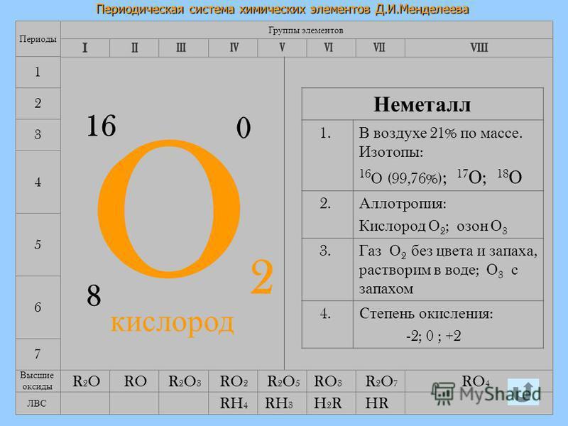 12.08.2015Лебедева Л.В.10 Периодическая система химических элементов Д.И.Менделеева 7 4 5 6 Группы элементов Периоды 1 2 3 O2O2 8 16 0 Неметалл 1. В воздухе 21% по массе. Изотопы : 16 О (99,76%) ; 17 О ; 18 О 2. Аллотропия : Кислород О 2 ; озон О 3 3