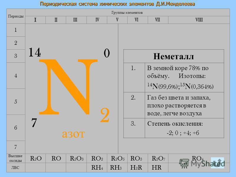 12.08.2015Лебедева Л.В.12 Периодическая система химических элементов Д.И.Менделеева 7 4 5 6 Группы элементов Периоды 1 2 3 N2N2 7 1414 0 Неметалл 1. В земной коре 78% по объёму. Изотопы : 14 N (99,6%) ; 15 N (0,364%) 2. Газ без цвета и запаха, плохо