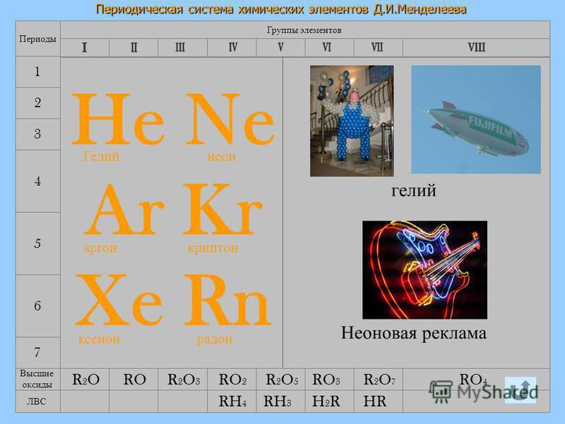12.08.2015Лебедева Л.В.16 Периодическая система химических элементов Д.И.Менделеева 7 4 5 6 Группы элементов Периоды 1 2 3 He Ne Ar Kr Xe Rn Высшие оксиды R2OR2O R2O3R2O3 R2O5R2O5 RH 4 R2OR2OR2O5R2O5 R2O7R2O7 RO 2 RO 3 RO 4 RO ЛВС HRH2RH2RRH 3 Гелий