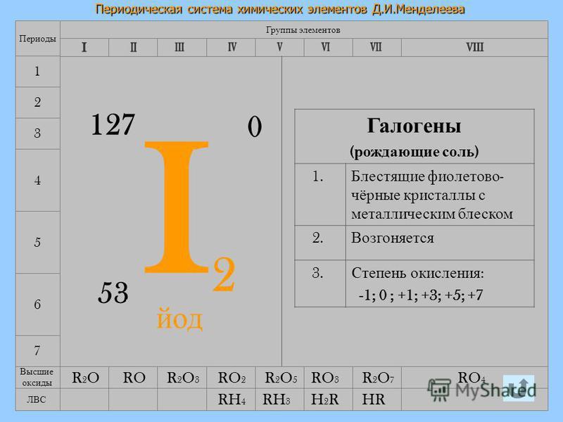 12.08.2015Лебедева Л.В.6 Периодическая система химических элементов Д.И.Менделеева 7 4 5 6 Группы элементов Периоды 1 2 3 I2I2 53 127 0 Галогены ( рождающие соль ) 1. Блестящие фиолетово - чёрные кристаллы с металлическим блеском 2. Возгоняется 3. C