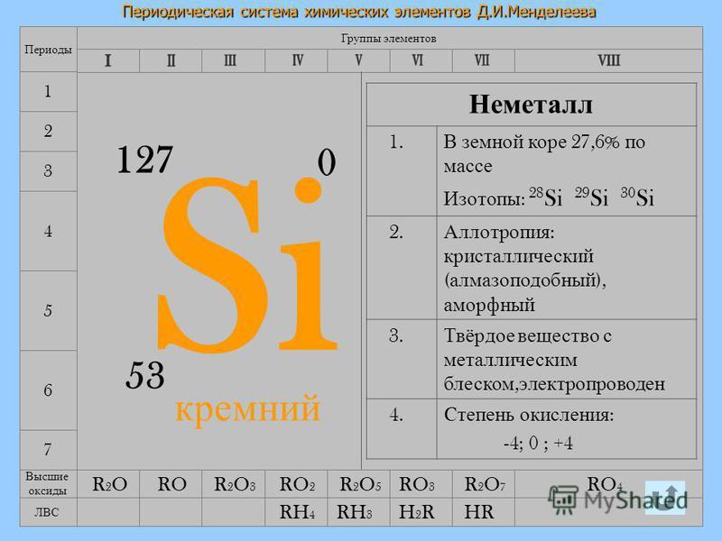 12.08.2015Лебедева Л.В.7 Периодическая система химических элементов Д.И.Менделеева 7 4 5 6 Группы элементов Периоды 1 2 3 Si 53 127 0 Неметалл 1. В земной коре 27,6% по массе Изотопы : 28 Si 29 Si 30 Si 2. Аллотропия : кристаллический ( алмазоподобны
