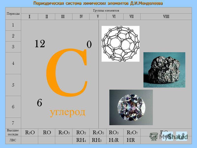 12.08.2015Лебедева Л.В.9 Периодическая система химических элементов Д.И.Менделеева 7 4 5 6 Группы элементов Периоды 1 2 3 C 6 12 0 Высшие оксиды R2OR2O R2O3R2O3 R2O5R2O5 RH 4 R2OR2OR2O5R2O5 R2O7R2O7 RO 2 RO 3 RO 4 RO ЛВС HRH2RH2RRH 3 углерод