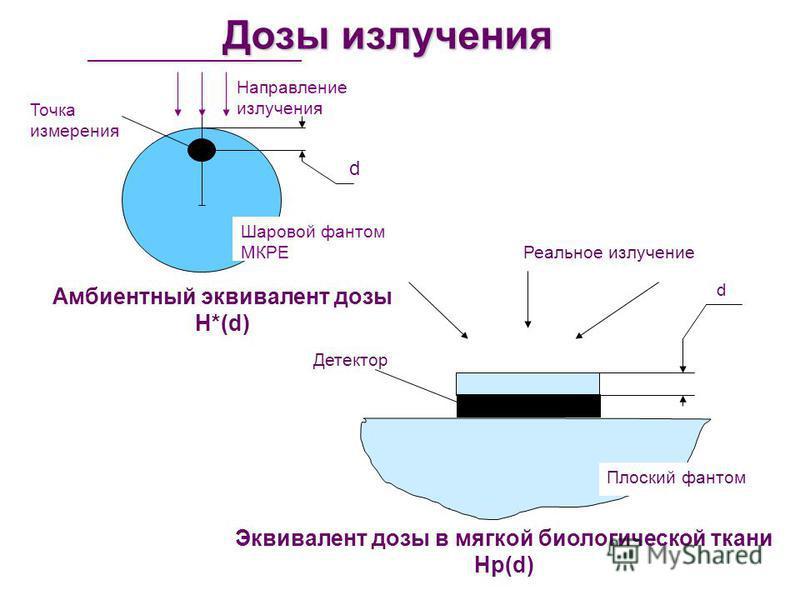 Дозы излучения Точка измерения Направление излучения Шаровой фантом МКРЕ Амбиентный эквивалент дозы Н*(d) d d Детектор Плоский фантом Реальное излучение Эквивалент дозы в мягкой биологической ткани Нр(d)