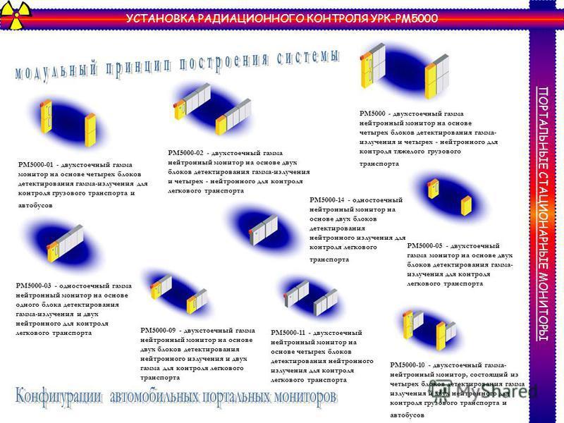 ПОРТАЛЬНЫЕ СТАЦИОНАРНЫЕ МОНИТОРЫ УСТАНОВКА РАДИАЦИОННОГО КОНТРОЛЯ УРК-РМ5000 РМ5000 - двухстоечный гамма нейтронный монитор на основе четырех блоков детектирования гамма- излучения и четырех - нейтронного для контроля тяжелого грузового транспорта РМ