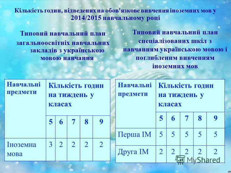 Кількість годин, відведених на обов'язкове вивчення іноземних мов у 2014/2015 навчальному році Типовий навчальний план загальноосвітніх навчальних закладів з українською мовою навчання Навчальні предмети Кількість годин на тиждень у класах 56789 Іноз