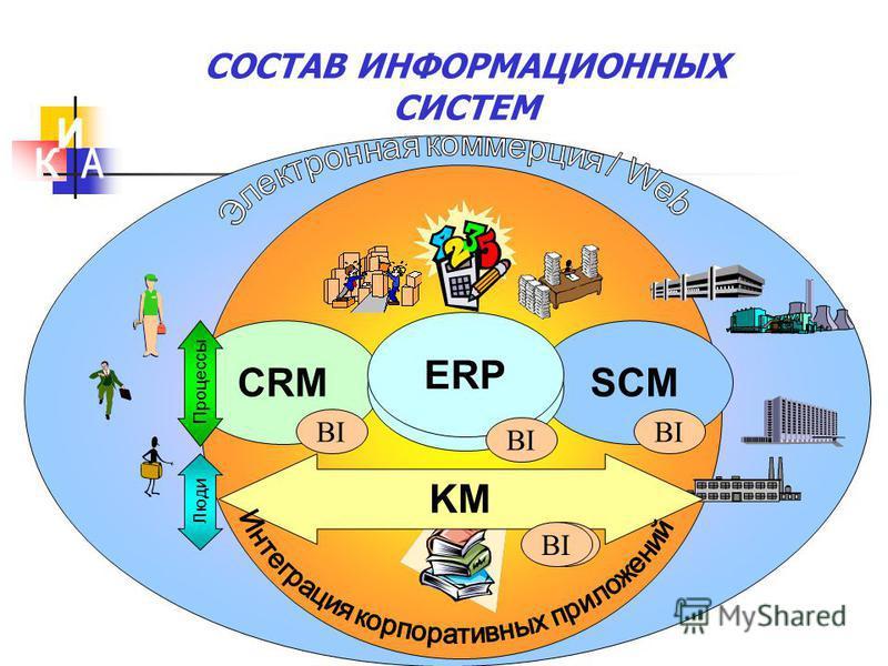 СОСТАВ ИНФОРМАЦИОННЫХ СИСТЕМ CRM BI SCM BI KM Процессы Люди ERP BI ERP BI