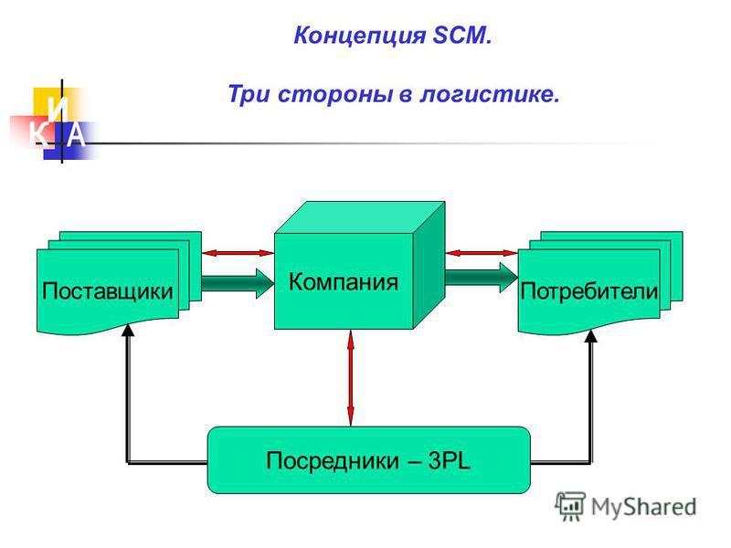 Концепция SCM. Три стороны в логистике. Компания Посредники – 3PL Поставщики Потребители