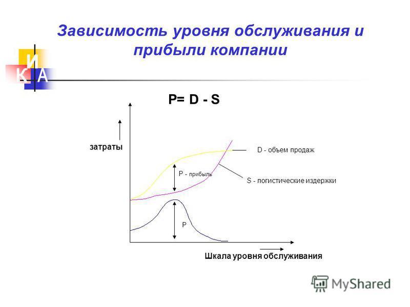 затраты D - объем продаж S - логистические издержки Р - прибыль Р Шкала уровня обслуживания Зависимость уровня обслуживания и прибыли компании Р= D - S