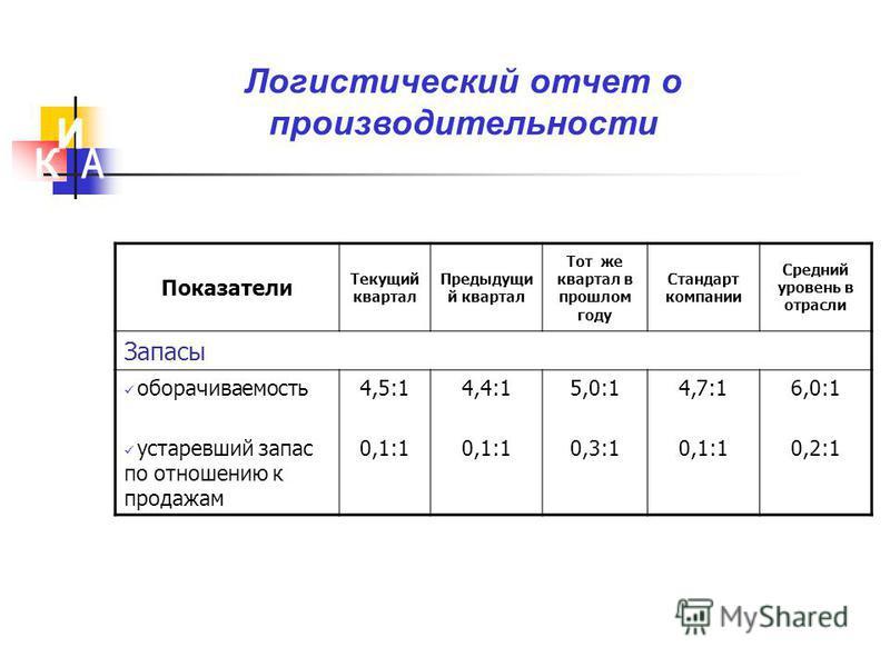 Показатели Текущий квартал Предыдущи й квартал Тот же квартал в прошлом году Стандарт компании Средний уровень в отрасли Запасы оборачиваемость устаревший запас по отношению к продажам 4,5:1 0,1:1 4,4:1 0,1:1 5,0:1 0,3:1 4,7:1 0,1:1 6,0:1 0,2:1 Логис