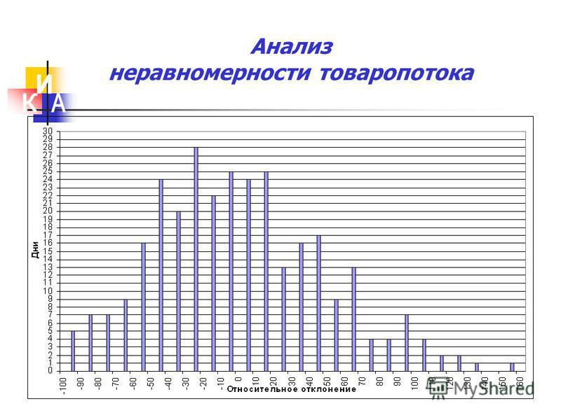 Анализ неравномерности товаропотока