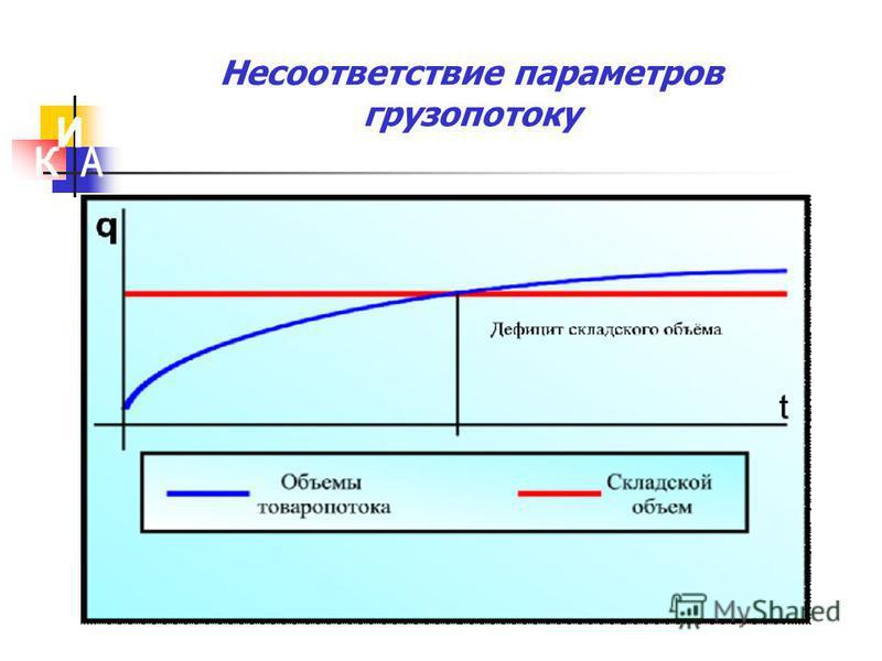Несоответствие параметров грузопотоку