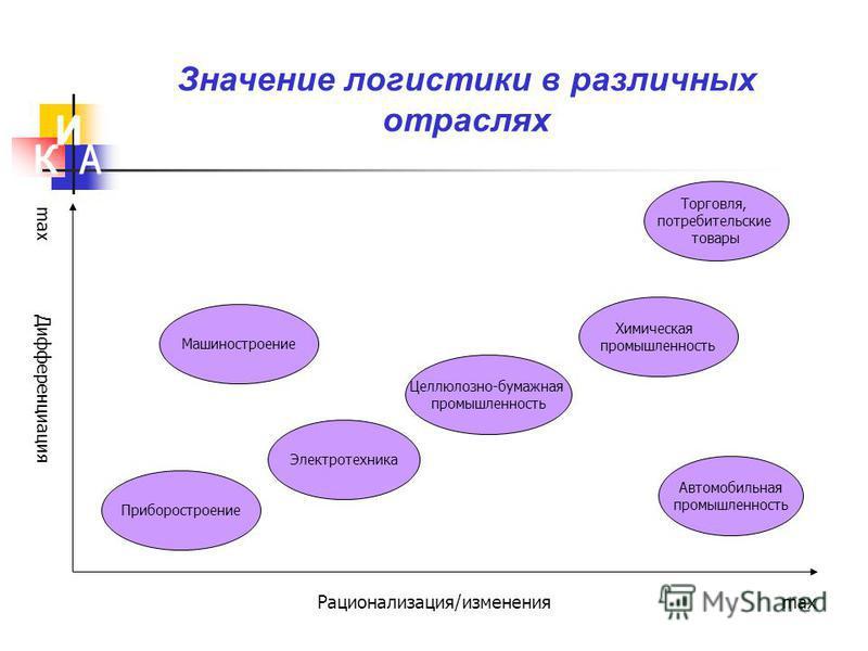 Значение логистики в различных отраслях Дифференциация Рационализация/изменения Приборостроение Электротехника Целлюлозно-бумажная промышленность Химическая промышленность Автомобильная промышленность Торговля, потребительские товары Машиностроение m