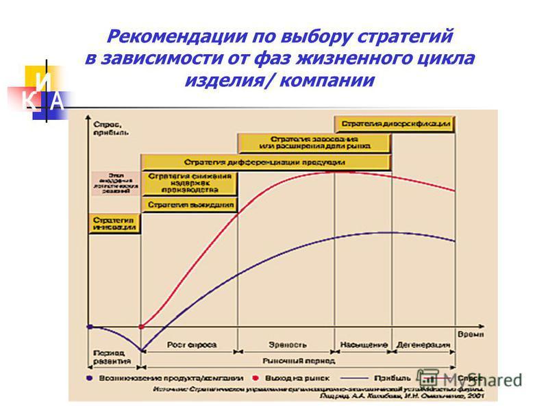 Рекомендации по выбору стратегий в зависимости от фаз жизненного цикла изделия/ компании