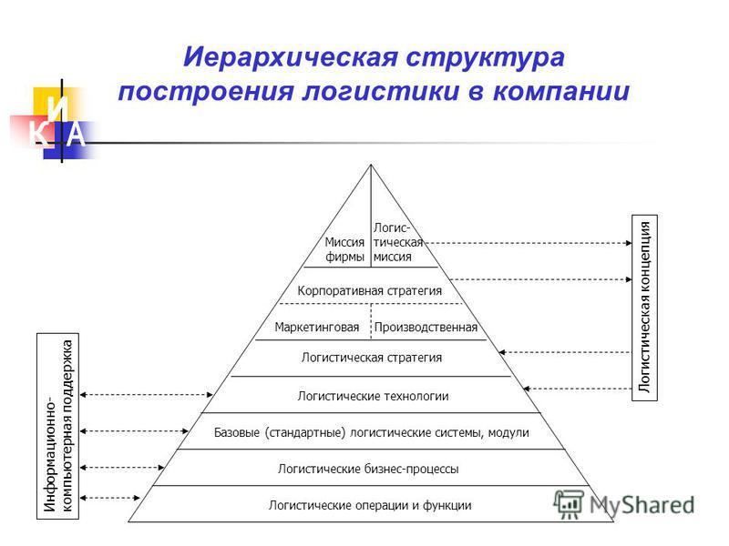 Логистические операции и функции Логистические бизнес-процессы Базовые (стандартные) логистические системы, модули Логистические технологии Логистическая стратегия Миссия фирмы Логис- тическая миссия Корпоративная стратегия Маркетинговая Производстве