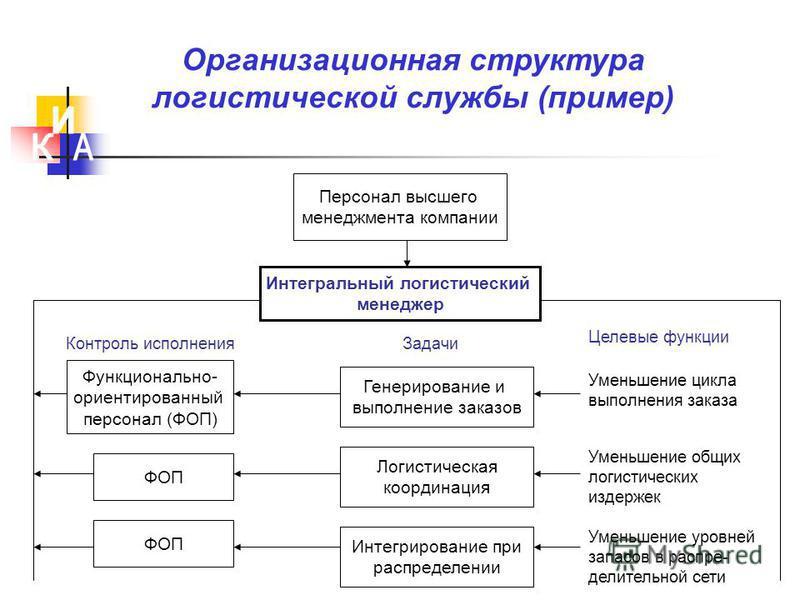 Схемы и структура логистики