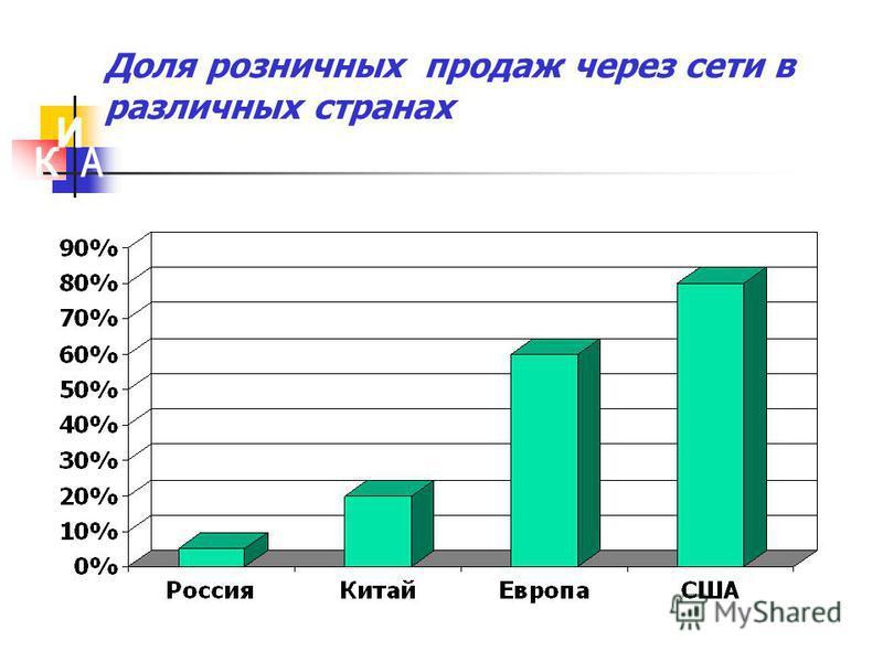 Доля розничных продаж через сети в различных странах