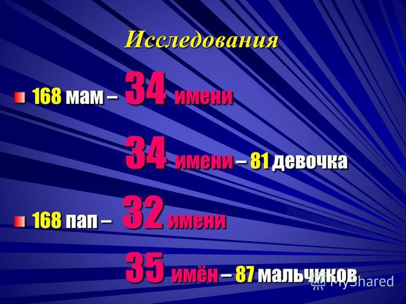 Исследования 168 мам – 34 имени 168 мам – 34 имени 34 имени – 81 девочка 34 имени – 81 девочка 168 пап – 32 имени 168 пап – 32 имени 35 имён – 87 мальчиков 35 имён – 87 мальчиков