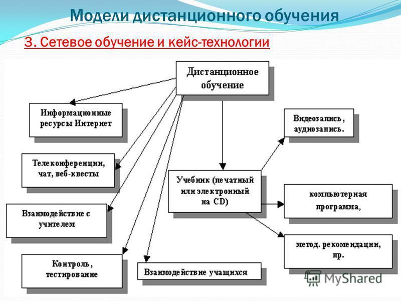 3. Сетевое обучение и кейс-технологии Модели дистанционного обучения