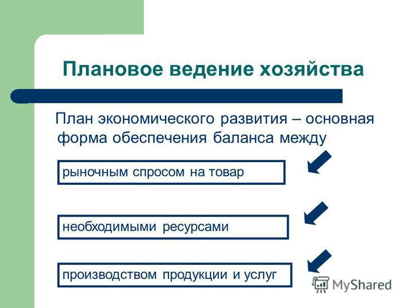 Плановое ведение хозяйства План экономического развития – основная форма обеспечения баланса между рыночным спросом на товар необходимыми ресурсами производством продукции и услуг