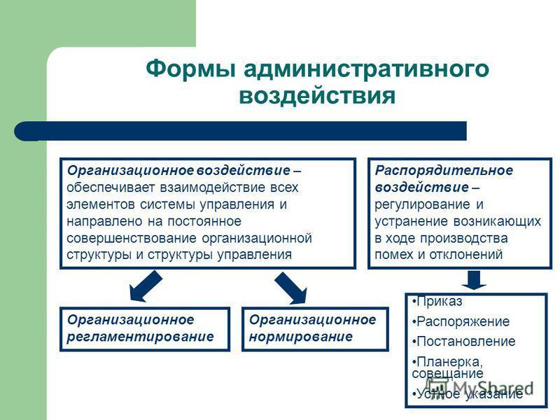 Формы административного воздействия Организационное воздействие – обеспечивает взаимодействие всех элементов системы управления и направлено на постоянное совершенствование организационной структуры и структуры управления Распорядительное воздействие