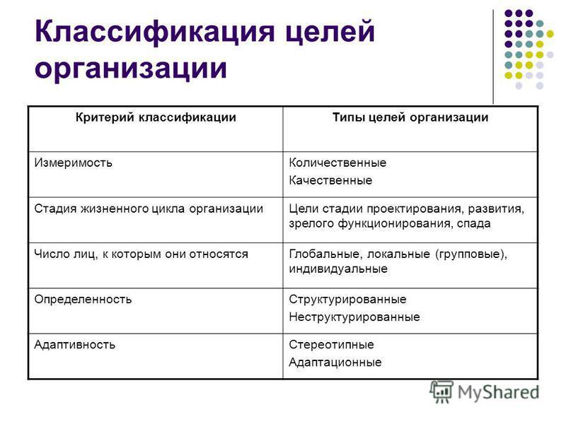 Классификация целей организации Критерий классификации Типы целей организации Измеримость Количественные Качественные Стадия жизненного цикла организации Цели стадии проектирования, развития, зрелого функционирования, спада Число лиц, к которым они о