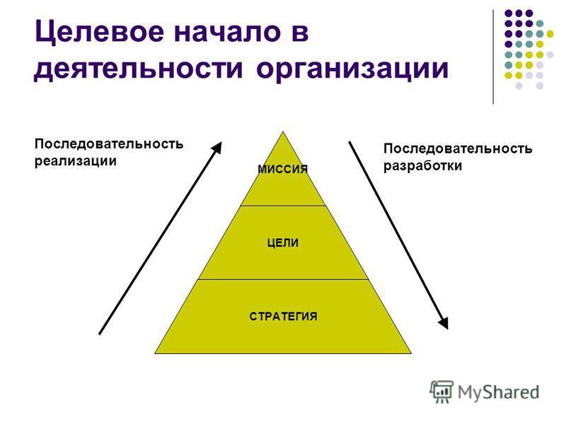 Целевое начало в деятельности организации МИССИЯ ЦЕЛИ СТРАТЕГИЯ Последовательность реализации Последовательность разработки