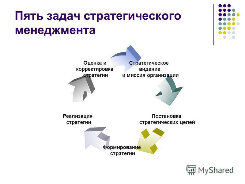 Пять задач стратегического менеджмента Стратегическое видение и миссия организации Постановка стратегических целей Формирование стратегии Реализация стратегии Оценка и корректировка стратегии