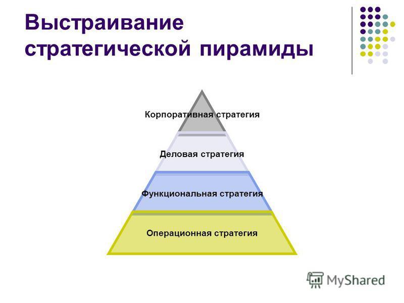 Выстраивание стратегической пирамиды Корпоративная стратегия Деловая стратегия Функциональная стратегия Операционная стратегия