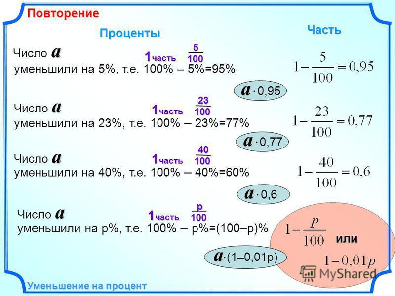 Уменьшение на процент уменьшили на 5%, т.е. 100% – 5%=95% Проценты Часть уменьшили на 23%, т.е. 100% – 23%=77% уменьшили на 40%, т.е. 100% – 40%=60% уменьшили на p%, т.е. 100% – p%=(100 – p)%или a a 0,95 a Число a a a 0,77 a Число a a a 0,6 a a (1–0,
