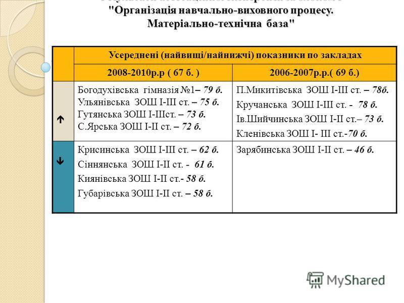 Результати атестаційної експертизи за блоком І