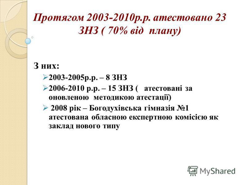 З них: 2003-2005р.р. – 8 ЗНЗ 2006-2010 р.р. – 15 ЗНЗ ( атестовані за оновленою методикою атестації) 2008 рік – Богодухівська гімназія 1 атестована обласною експертною комісією як заклад нового типу Протягом 2003-2010р.р. атестовано 23 ЗНЗ ( 70% від п