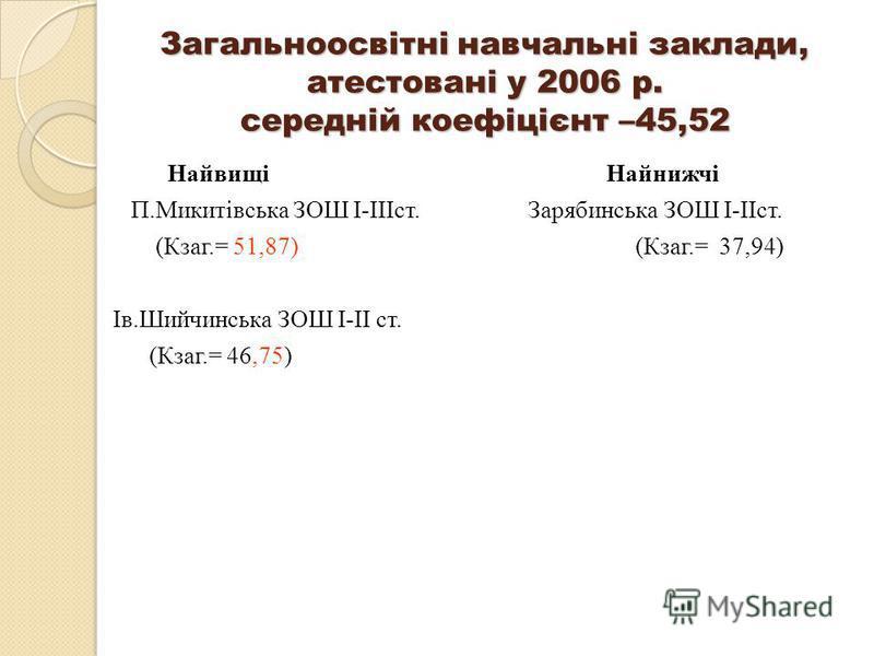 Загальноосвітні навчальні заклади, атестовані у 2006 р. середній коефіцієнт –45,52 Найвищі Найнижчі П.Микитівська ЗОШ І-ІІІст. Зарябинська ЗОШ І-ІІст. (Кзаг.= 51,87) (Кзаг.= 37,94) Ів.Шийчинська ЗОШ І-ІІ ст. (Кзаг.= 46,75)