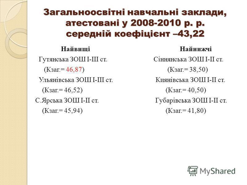 Загальноосвітні навчальні заклади, атестовані у 2008-2010 р. р. середній коефіцієнт –43,22 Найвищі Найнижчі Гутянська ЗОШ І-ІІІ ст. Сіннянська ЗОШ І-ІІ ст. (Кзаг.= 46,87) (Кзаг.= 38,50) Ульянівська ЗОШ І-ІІІ ст. Киянівська ЗОШ І-ІІ ст. (Кзаг.= 46,52)