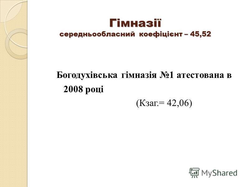 Гімназії середньообласний коефіцієнт – 45,52 Богодухівська гімназія 1 атестована в 2008 році (Кзаг.= 42,06)