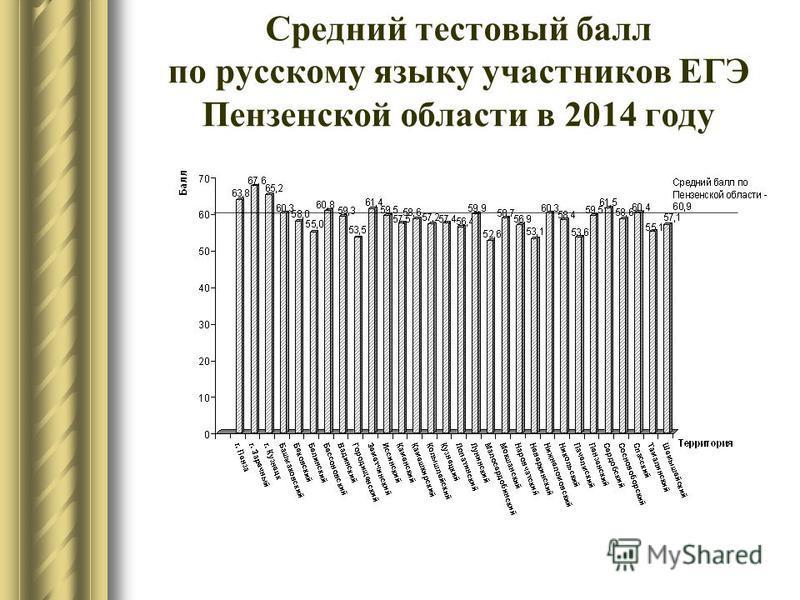 Средний тестовый балл по русскому языку участников ЕГЭ Пензенской области в 2014 году