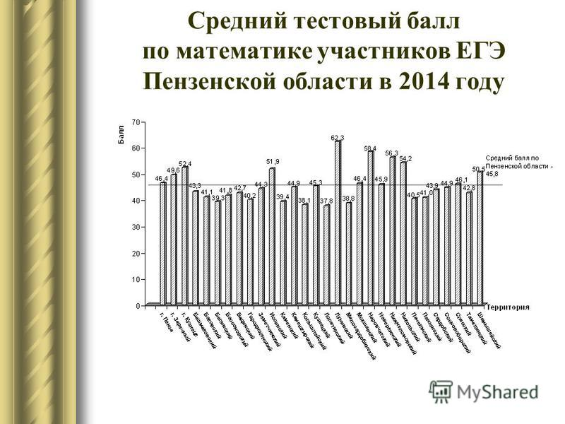 Средний тестовый балл по математике участников ЕГЭ Пензенской области в 2014 году