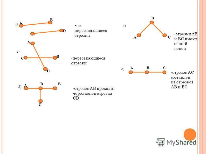A B C D 1) 2) A B C D 3) A B C D 4) B AC 5) ABC - не пересекающиеся отрезки -пересекающиеся отрезки -отрезок АВ проходит через конец отрезка СD -отрезки АВ и ВС имеют общий конец -отрезок АС составлен из отрезков АВ и ВС